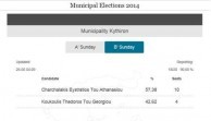 Election results on Kythera. Round 2. May 25th 2014