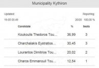 Local election results on Kythera. Sunday 18th May, 2014