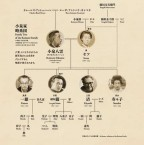 """Family tree of Lafcadio Hearn's Family. At the """"Hearn and Family"""" exhibition"""